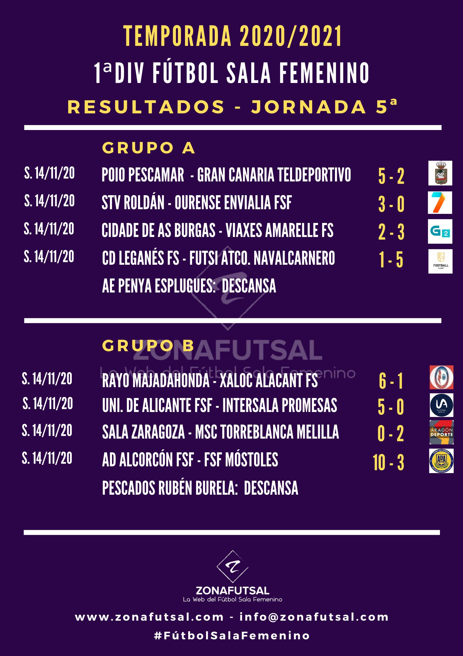 Resultados de 1ª División de Fútbol Sala Femenino - Jornada 5ª