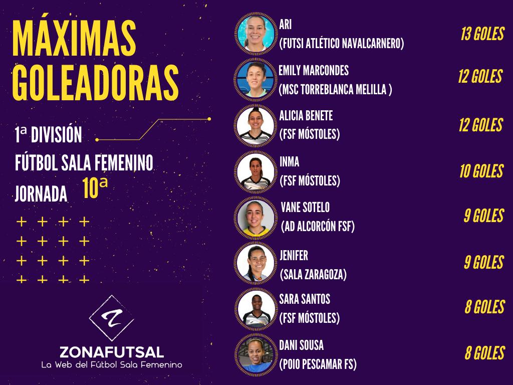 Máximas Goleadoras de 1ª División de Fútbol Sala Femenino tras la Jornada 10ª
