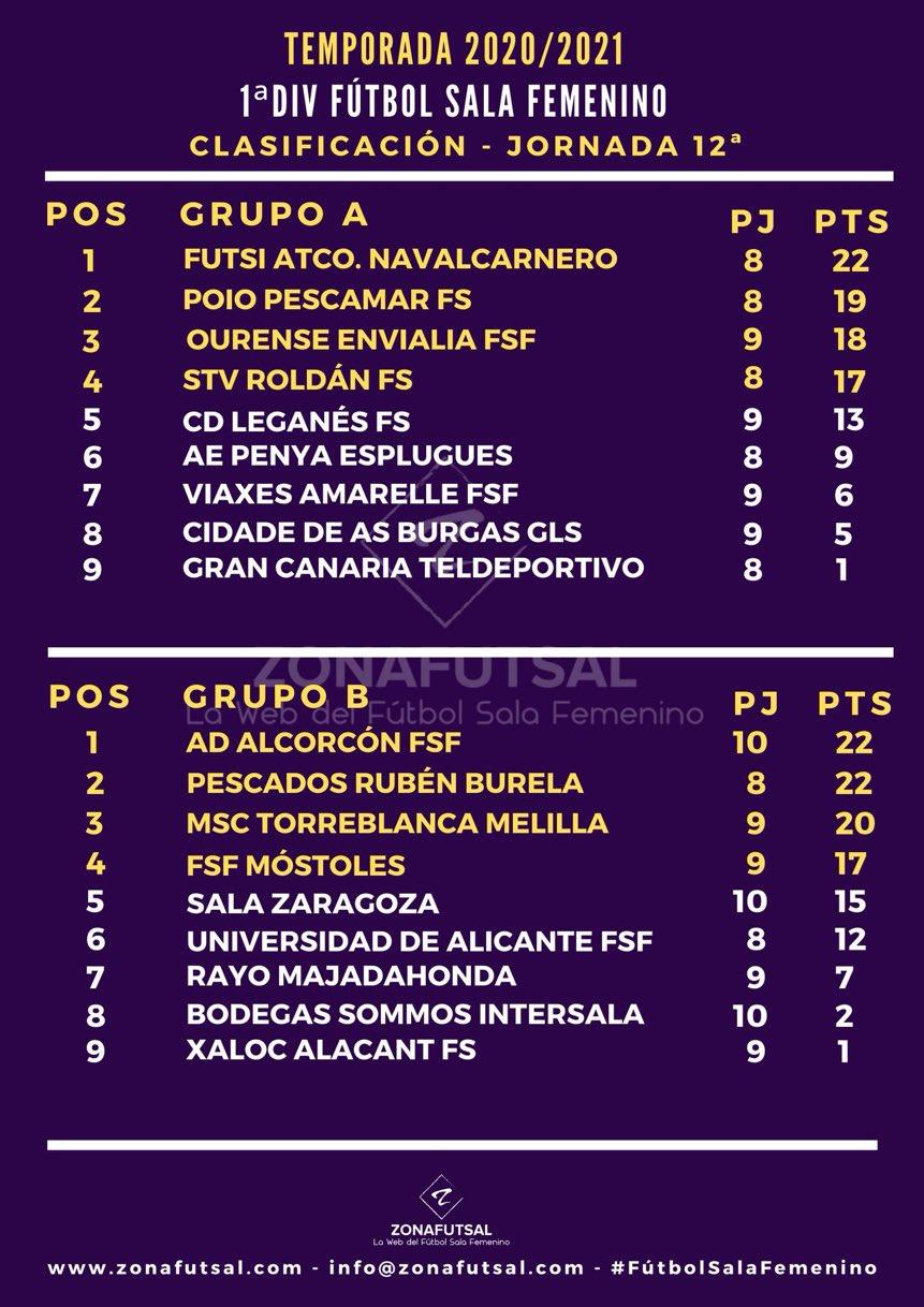 Clasificación de 1ª División de Fútbol Sala Femenino tras la disputa de la Jornada 12ª:
