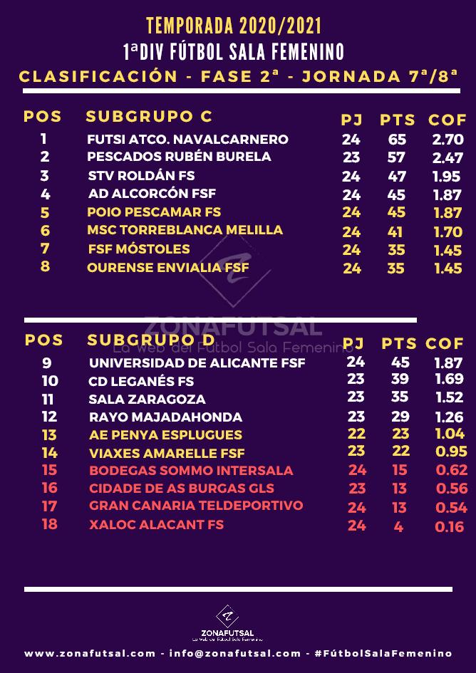 Clasificación de 1ª División de Fútbol Sala Femenino tras la 8ª Jornada y Aplazados de la 2ª Fase