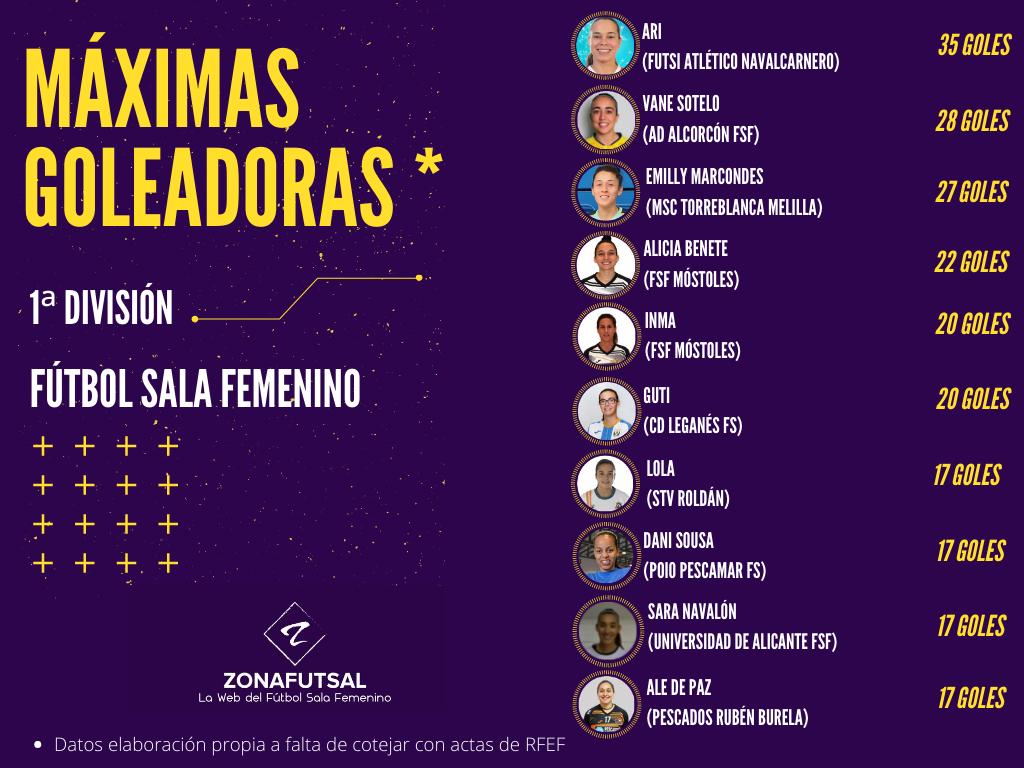Máximas Goleadoras de 1ª División de Fútbol Sala Femenino Temporada 2020/2021