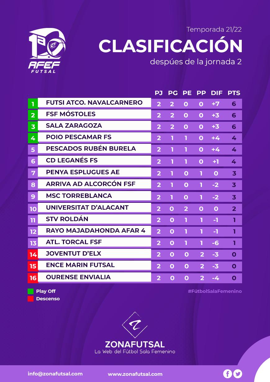 clasificación-zona-futsal_01